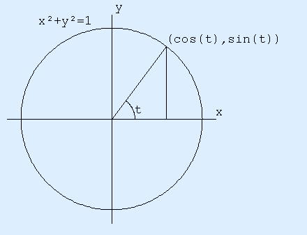 trigonometry unit circle. the unit circle centered